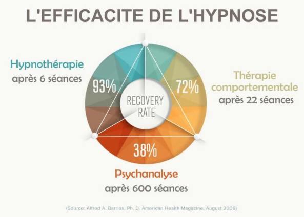étude-hypnose